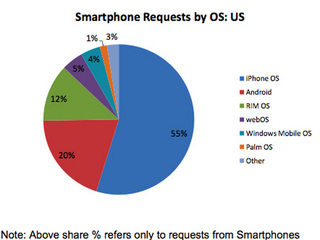 SmartphoneshareUS.jpg